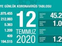 12 Temmuz 2020 Corona virüs rakamları! Vaka sayısı bin 12, ölüm 19