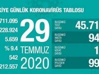 29 Temmuz 2020 Corona virüs rakamları! Vaka sayısı 942, ölüm 14