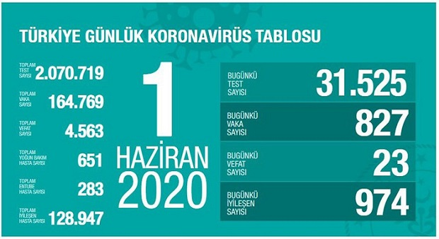 1-haziran-turkiye-corona-virus-rakamlari-resim-012.jpg