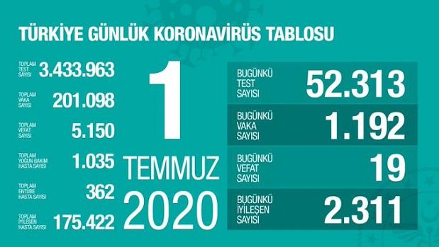 1-temmuz-2020-turkiye-corona-virus-rakamlari-resim-012.jpg
