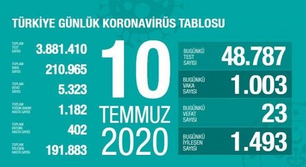 10-temmuz-2020-turkiye-coronavirus-rakamlari-resim-012.jpg