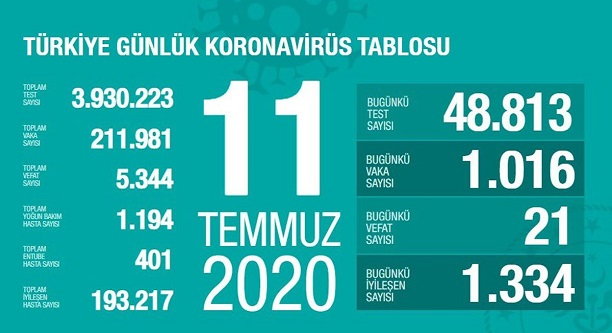 11-temmuz-2020-turkiye-corona-virus-rakamlari-resim-012.jpg