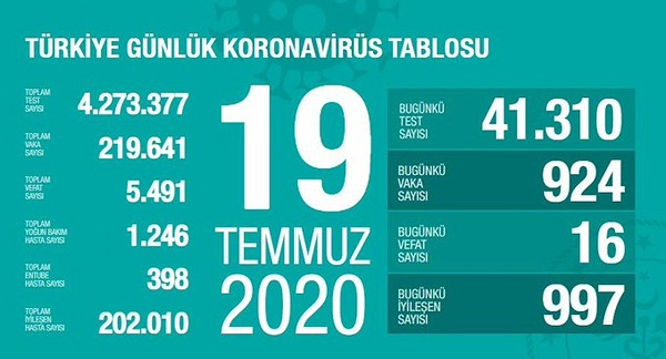 19-temmuz-2020-turkiye-corona-virus-rakamlari-resim-012.jpg