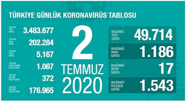 2-temmuz-2020-turkiye-corona-virus-rakamlari-resim-012.jpg
