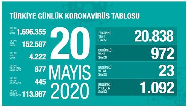 20-mayis-2020-turkiye-corona-virus-rakamlari-resim-012.jpg