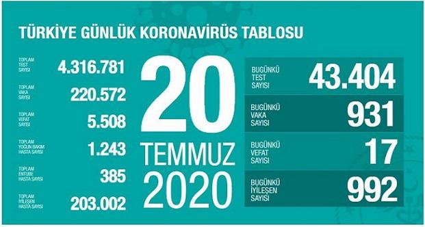 20-temmuz-2020-turkiye-corona-virus-rakamlari-resim-012.jpg