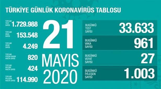 21-mayis-2020-turkiye-corona-rakamlari-resim-012.jpg