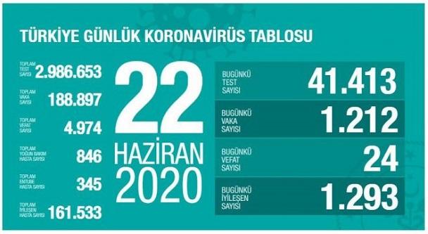 22-haziran-2020-turkiye-corona-virus-rakamlari-resim-012.jpg