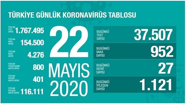 22-mayis-turkiye-corona-rakamlari-resim-012.jpg