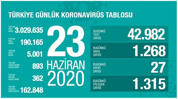 23-haziran-2020-turkiye-corona-virus-rakamlari-resim-012.jpg