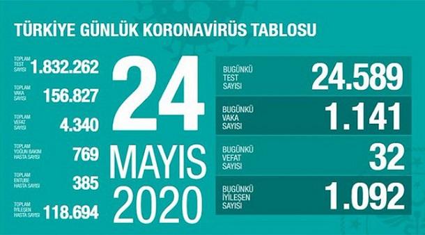 24-mayis-turkiye-corona-rakamlari-resim-012.jpg