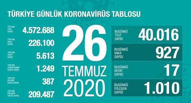 26-temmuz-2020-turkiye-corona-virus-rakamlari-resim-012.jpg