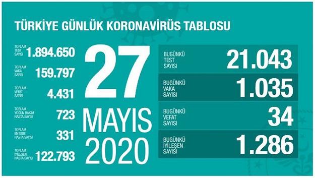 27-mayis-turkiye-corona-virus-rakamlari-resim-012.jpg