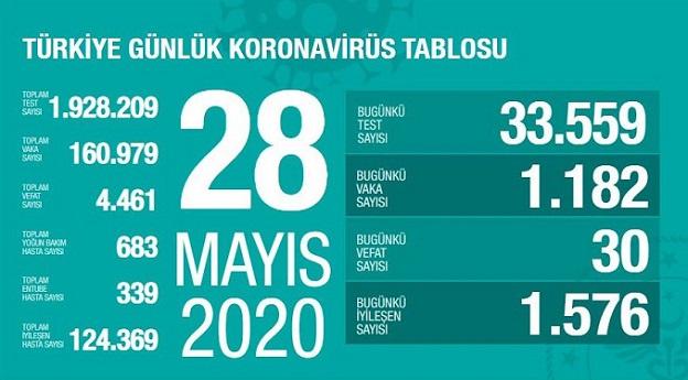 28-mayis-turkiye-corona-virus-rakamlari-resim-012.jpg