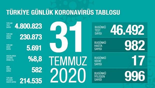 31-temmuz-turkiye-corona-virus-rakamlari-resim-012.jpg