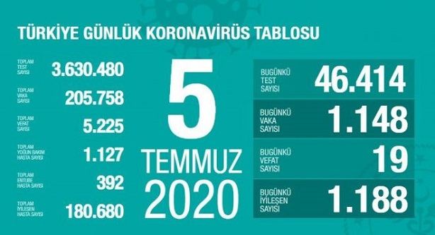 5-temmuz-2020-turkiye-corona-virus-rakamlari-resim-012.jpg
