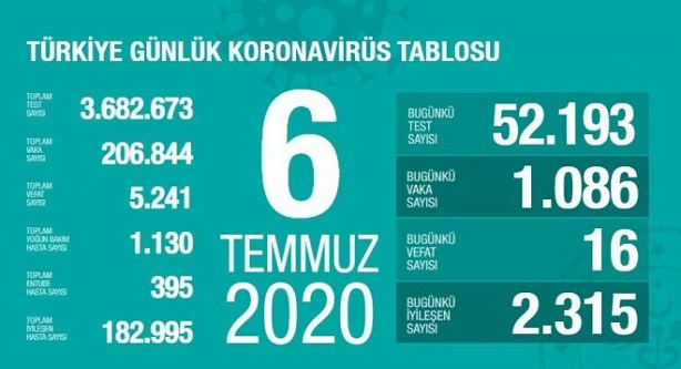 6-temmuz-2020-turkiye-corona-virus-rakamlari-resim-012.jpg