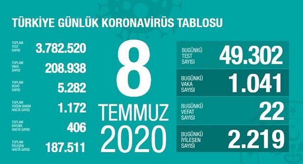 8-temmuz-2020-turkiye-corona-virus-rakamlari-resim-012.jpg