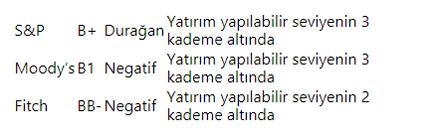 sp-kredi-notu-turkiye-resim-08.jpg